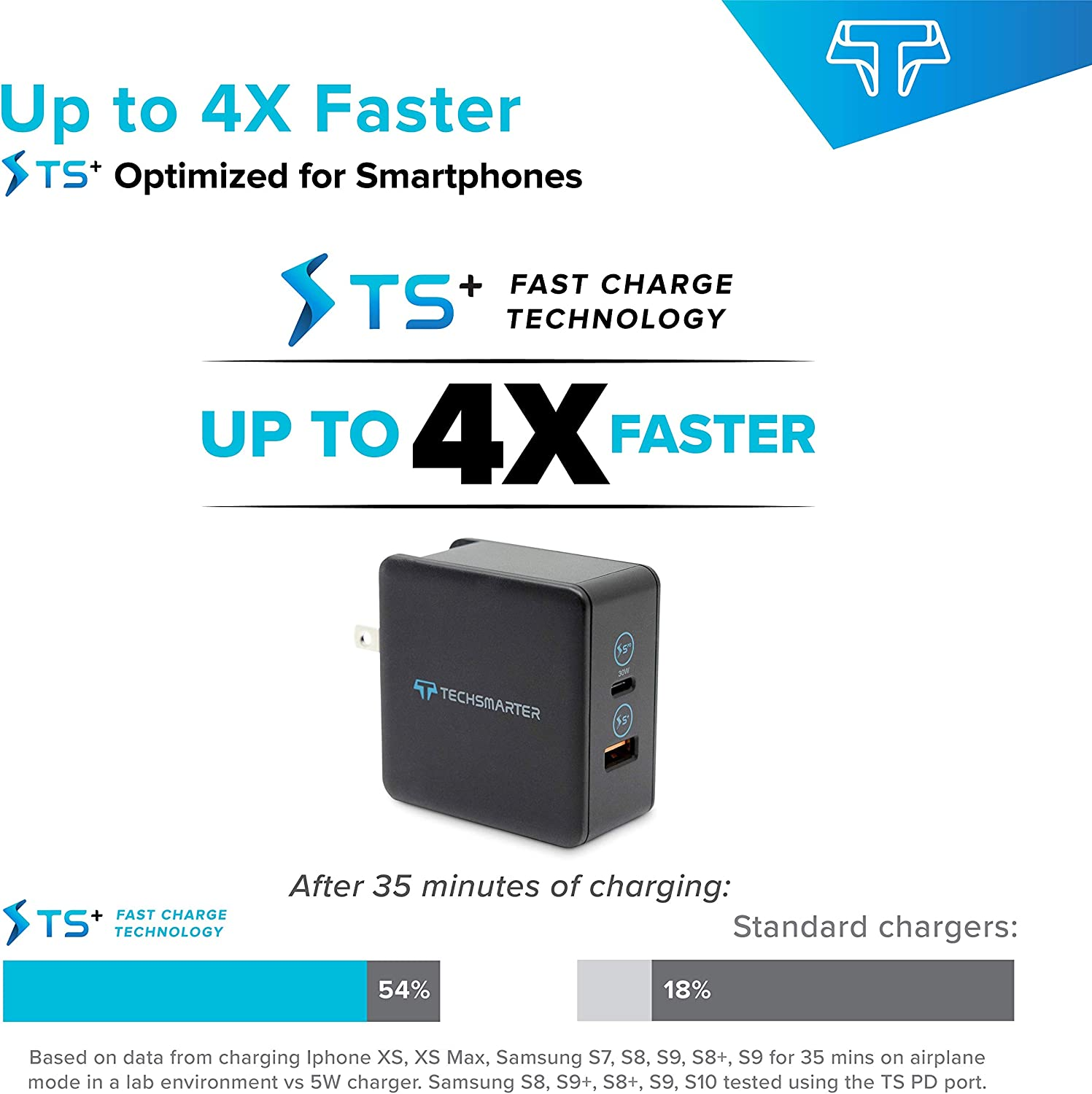 S8 XS X Compatible iPhone 11 8 Android Phones S10 Techsmarter USB-C PD Wall Charger with 30W Power Delivery and 18W USB Ports S7 Note 8,9,10 Samsung S20 S9 MacBook iPad XR