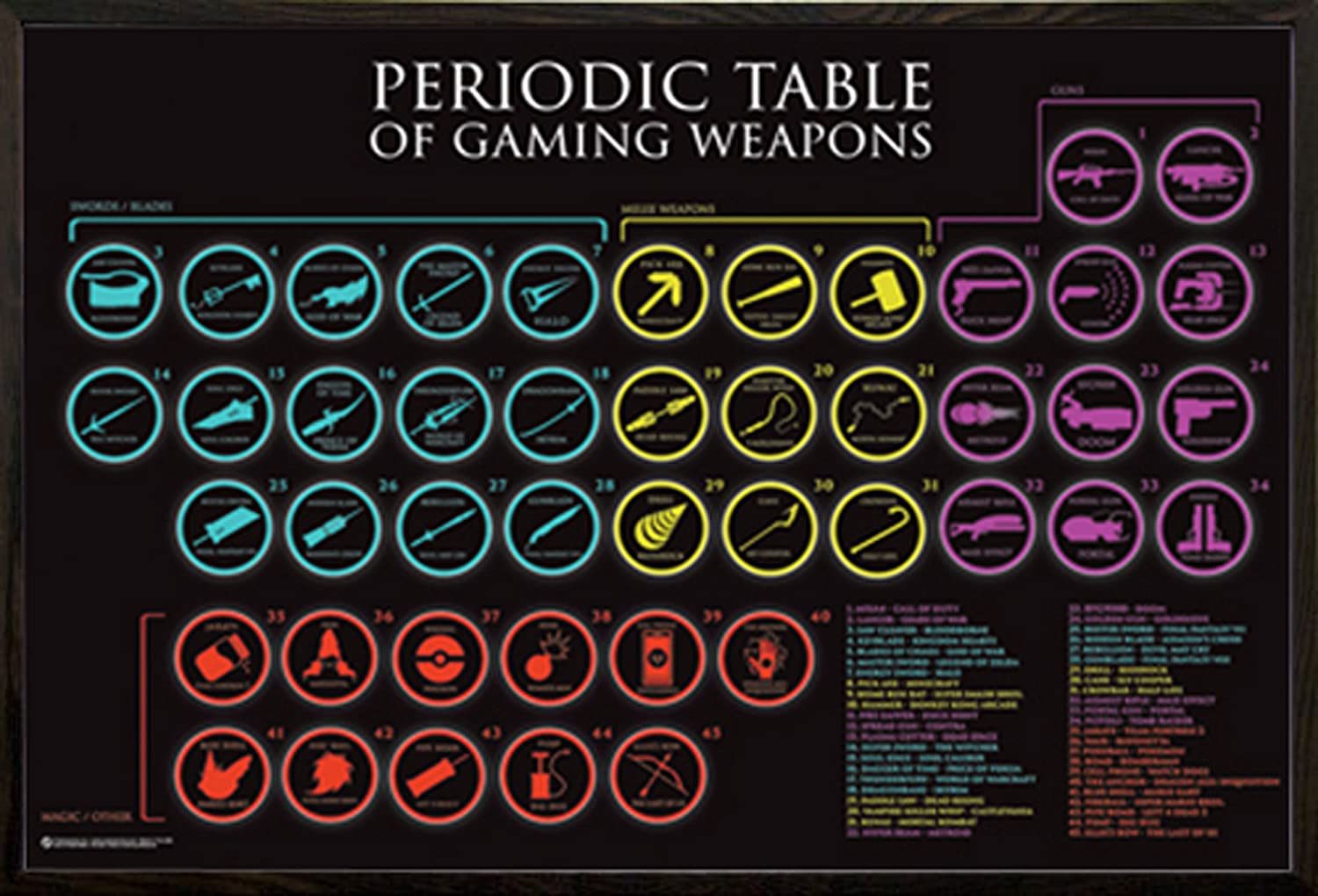 Amazon periodic table of gaming weapons poster in a black amazon periodic table of gaming weapons poster in a black wood frame 24x36 posters prints gamestrikefo Images