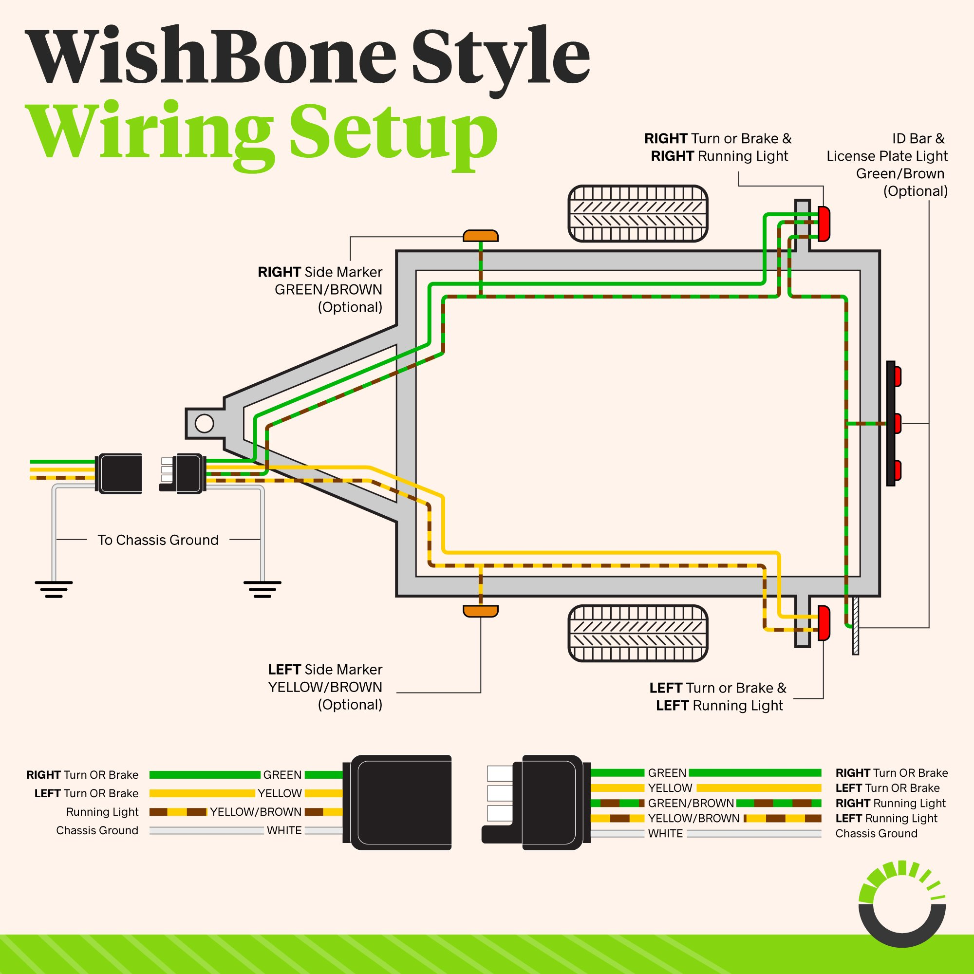 Online Led Store 4 Way Flat Wishbone Style Trailer Wiring Harness Cover Kit 25 Male Female 18 Awg Color Coded Wires Sae J1128 Rated With