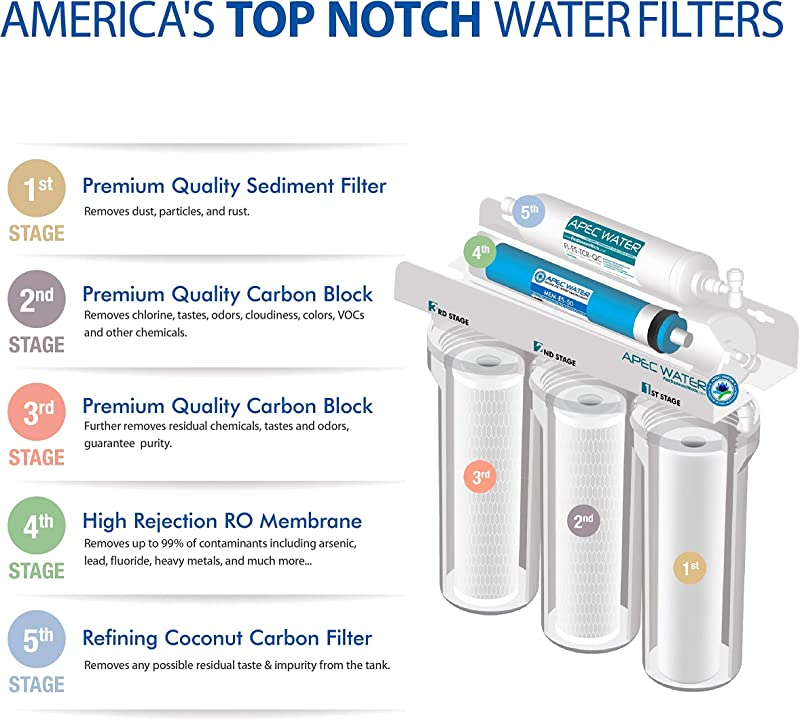 APEC water ROES-50 - 5 Stages in details