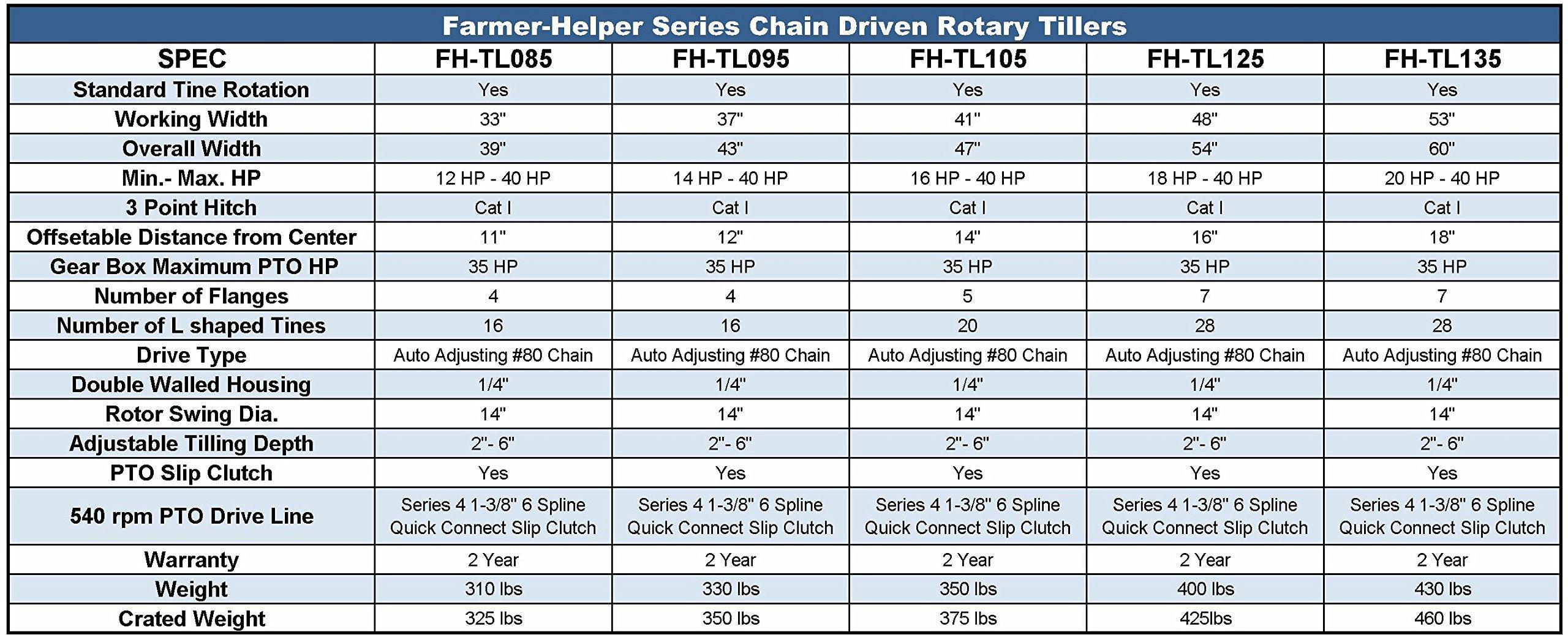 Value Leader 33'' Tiller Cat.I 3pt 14+hp (FH-TL85) ~Adjustable Offset & SlipClutch Driveline by Farmer-Helper (Image #7)