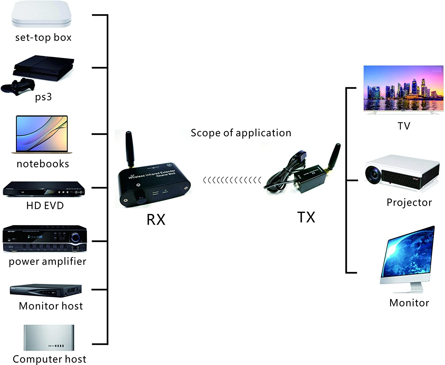 Wireless IR Repeater Kit//Remote Control Extender