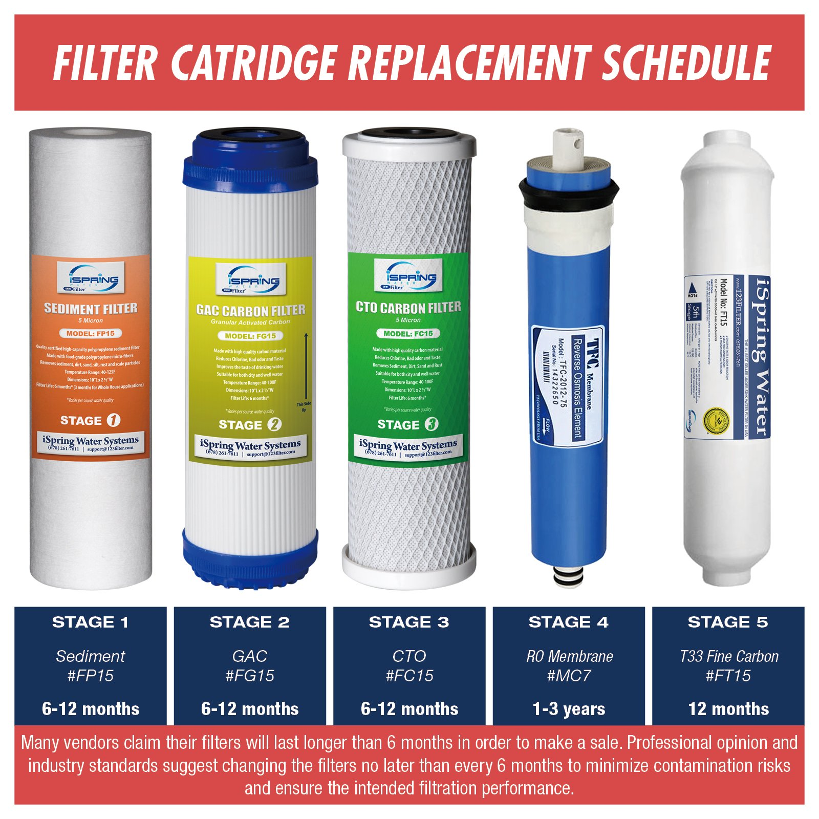 Ispring F22 75 3 Year Filter Replacement Supply Set For 5