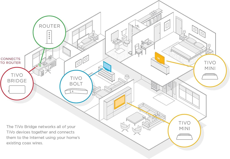 [DIAGRAM_38YU]  Amazon.com: TiVo Bridge MoCa 2.0 Adapter: Electronics | Tivo Wiring Diagrams |  | Amazon.com