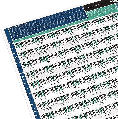 Póster Útil para Progresión de Acordes - Lámina para Aprender Piano - Tabla con Acordes de Piano y Escalas - Teoría de Piano para Principiantes - ...