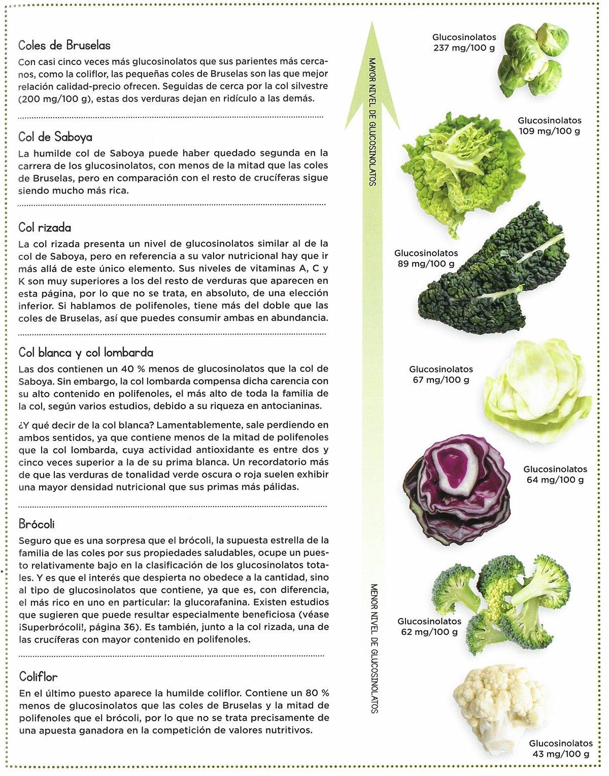 Cómo comer mejor: Aprende a elegir, conservar y cocinar ingredientes cotidianos para convertirlos en superalimentos: James Wong: 9788484456605: Amazon.com: ...