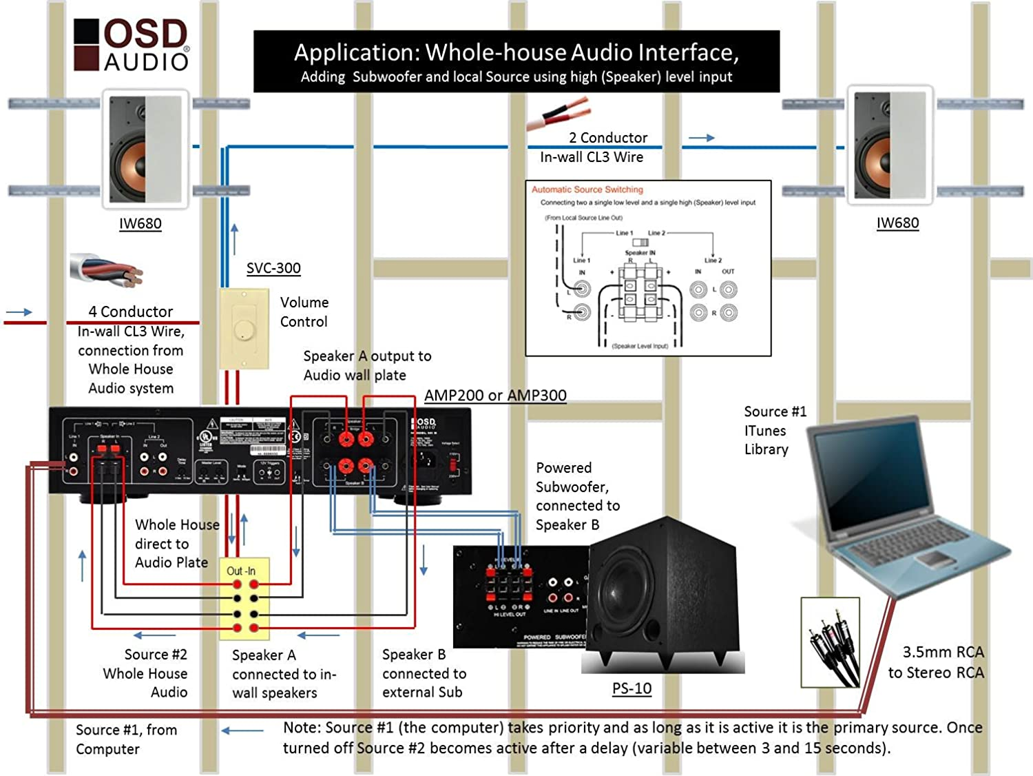 Osd Amp300 Class A B Toroidal Power High Current 2 Ohms Ohm Stable Wiring Diagram Schematic Stereo Bridgeable 350w Amplifier Dual Sourcing And Speaker Level Input Home