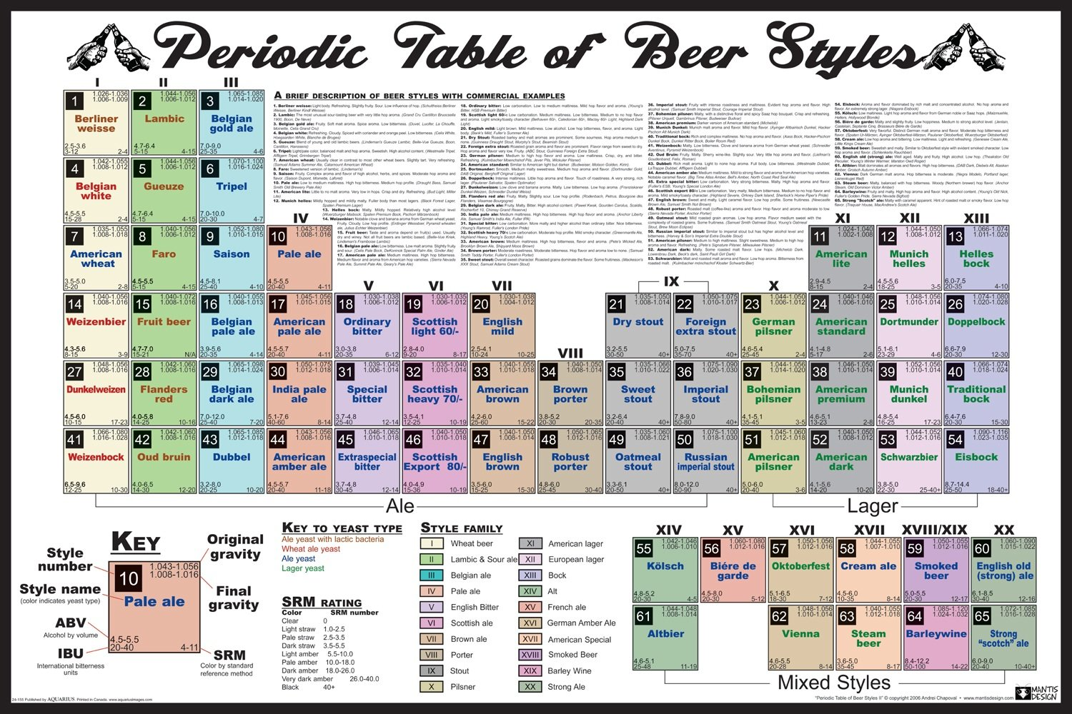 Amazon nmr 24155 periodic table of beer styles decorative amazon nmr 24155 periodic table of beer styles decorative poster prints posters prints gamestrikefo Images