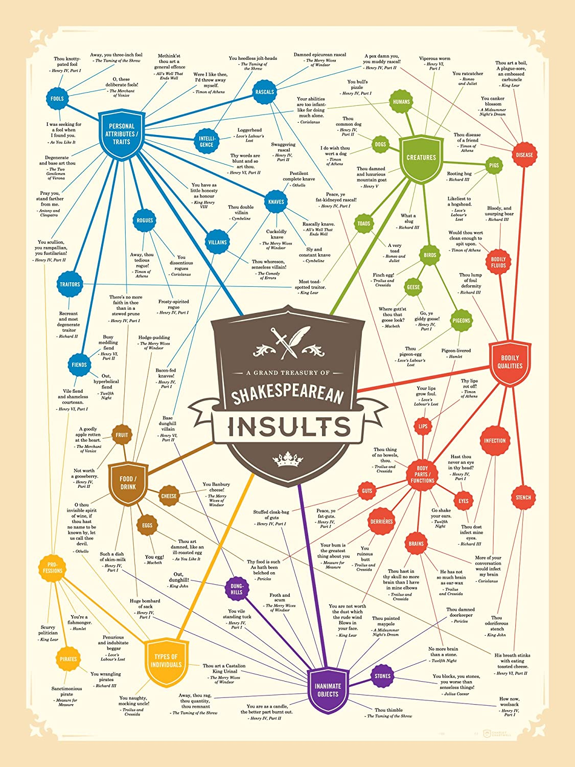 Shakespeare Insults Gift Poster - Witty and Hilarious - Great Gift For All Lovers of Books, Regular Size 16x20 inches