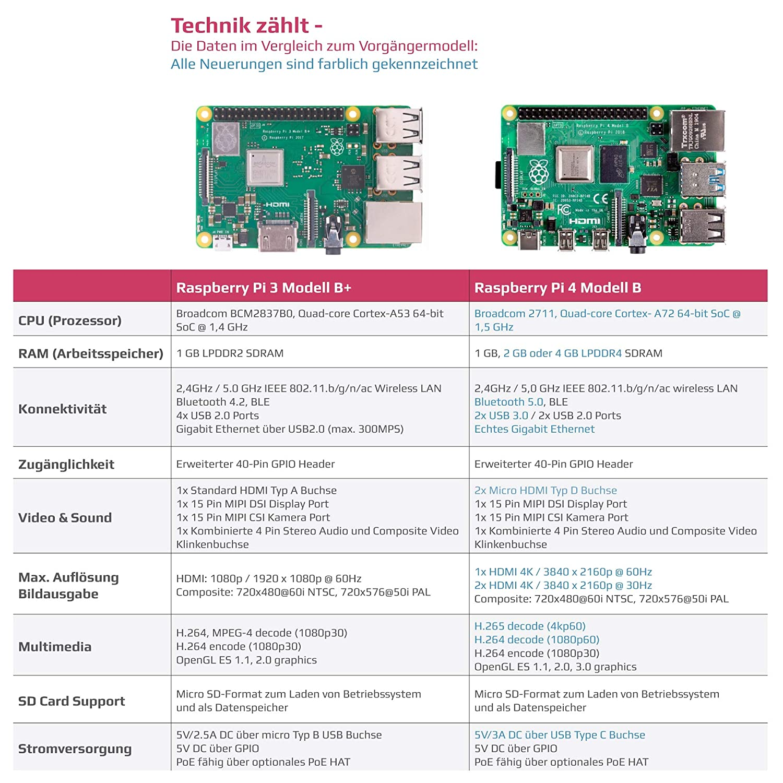 Sertronics Raspberry Pi 4 - Caja para coleccionistas Raspberry Pi ...
