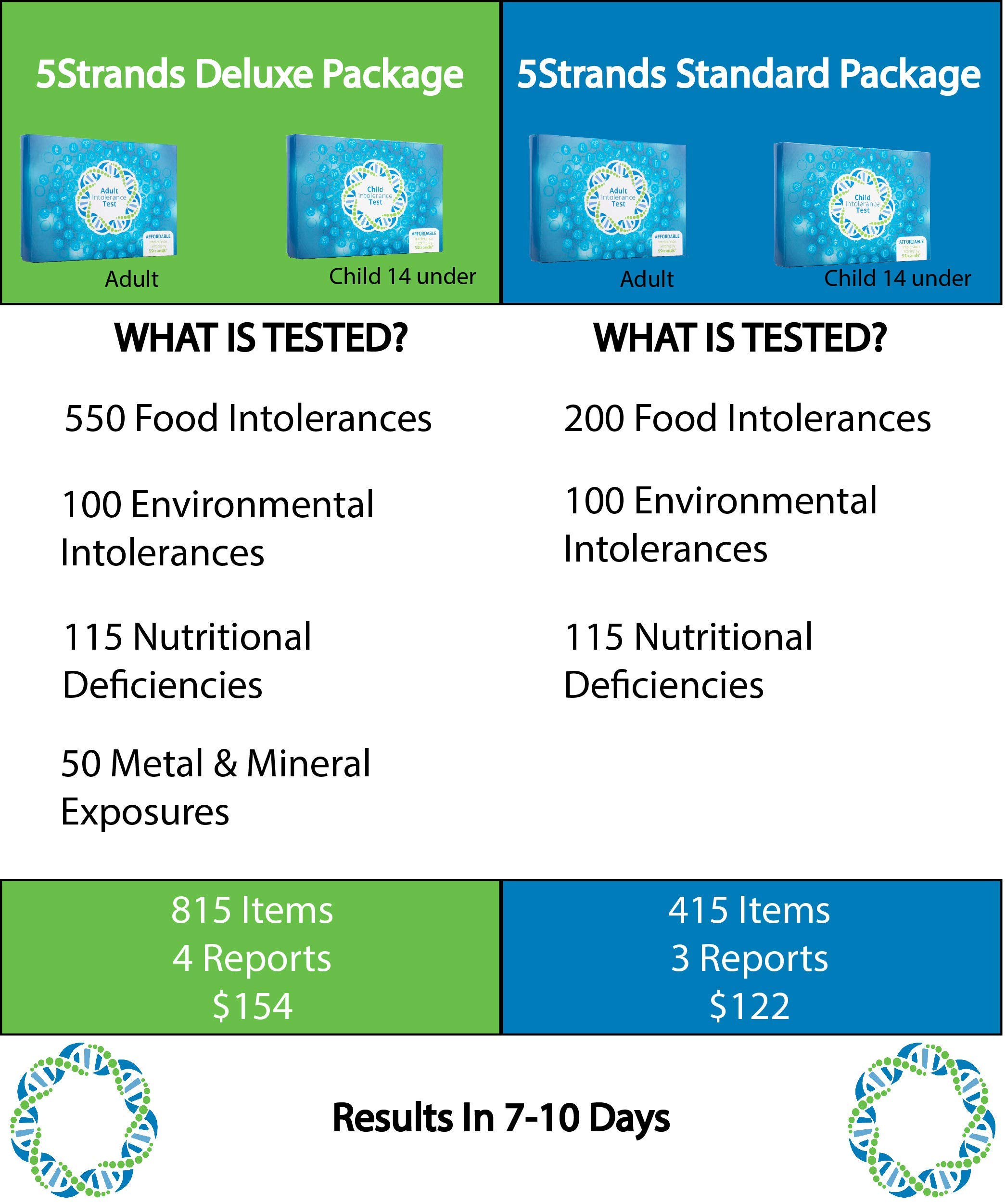 5Strands | Home Test Kit | 200 Food & 100 Environmental Intolerance Items Tested | Bonus 115 Nutritional Deficiencies | 415 Total Items | Hair Analysis | Results 1-2 Weeks | Adult Standard by 5Strands (Image #1)