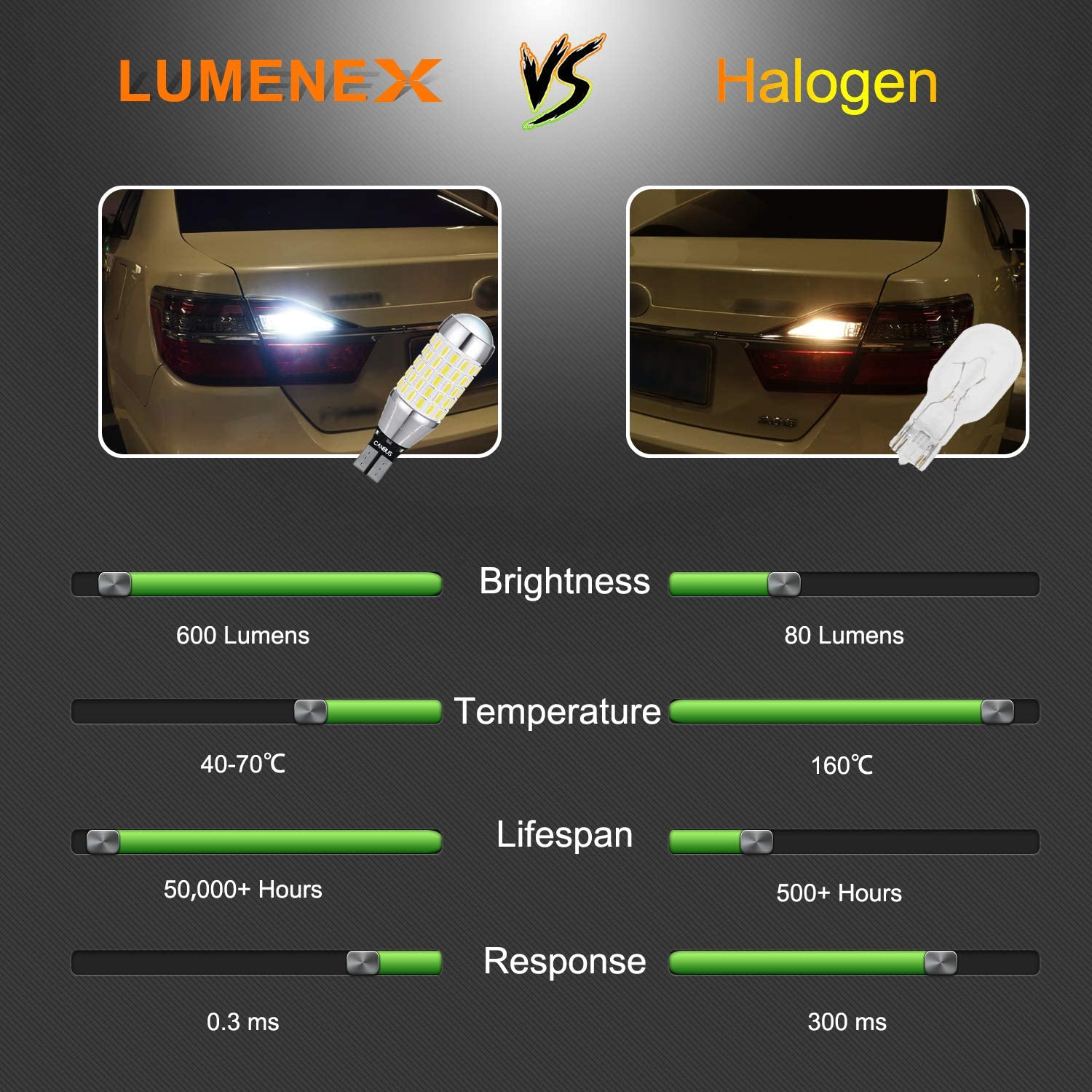 LUMENEX 921 LED Bulbs Backup Reverse Light CANBUS Error Free 87SMD Extremely Bright 912 W16W T15 906 for Car LED Reverse Lights 6000K Xenon White Upgraded,Pack of 2