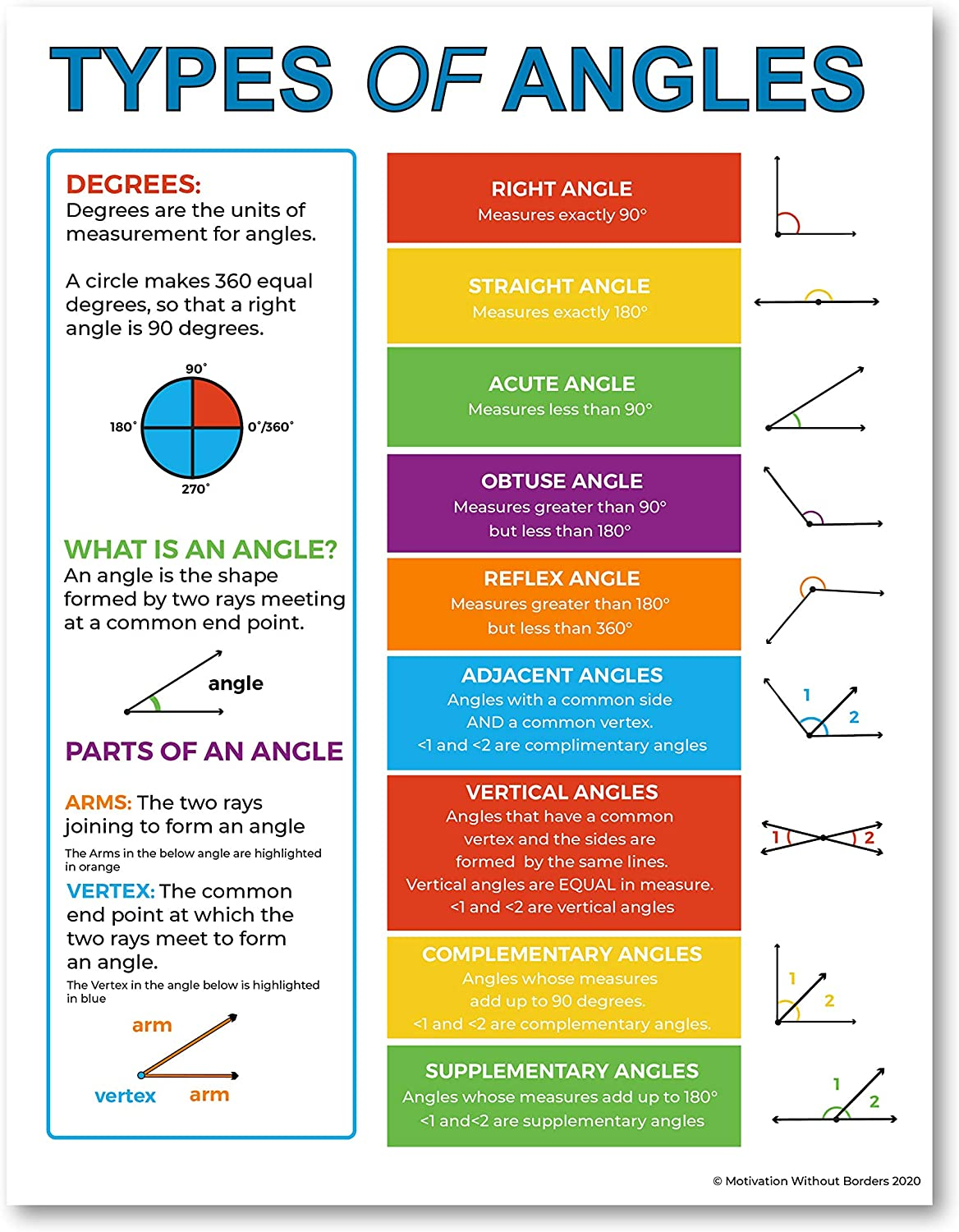 Angles Poster- Geometry Posters (Math Posters for Middle School) Educational Math Posters - 17x22 Laminated Math Poster