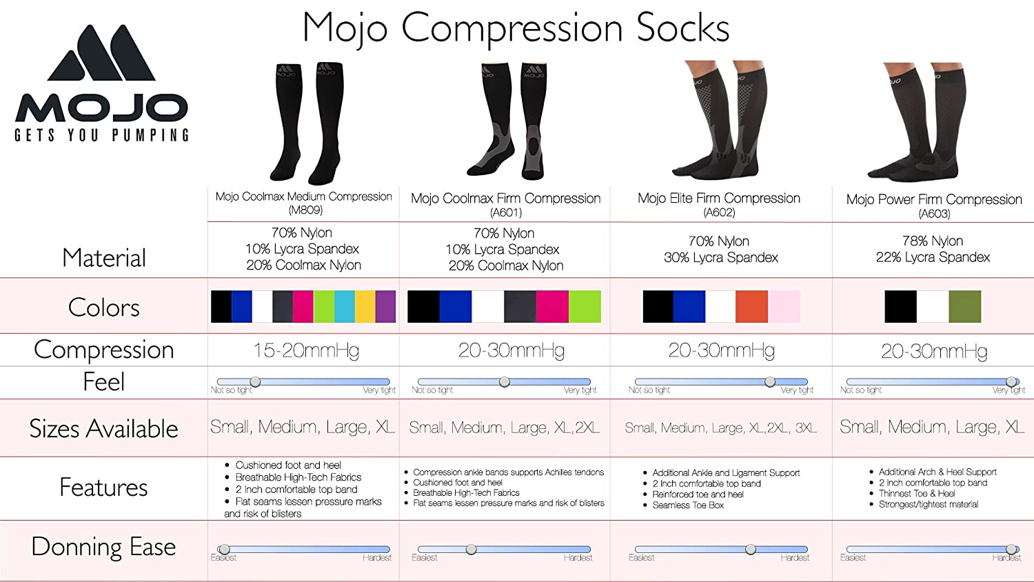 9095b179324 Amazon.com  XX-Large Mojo Compression Socks Plus Size for Men   Women 20-30mmHg  Breathable Coolmax Blend and Soft Easy to get on Materials.