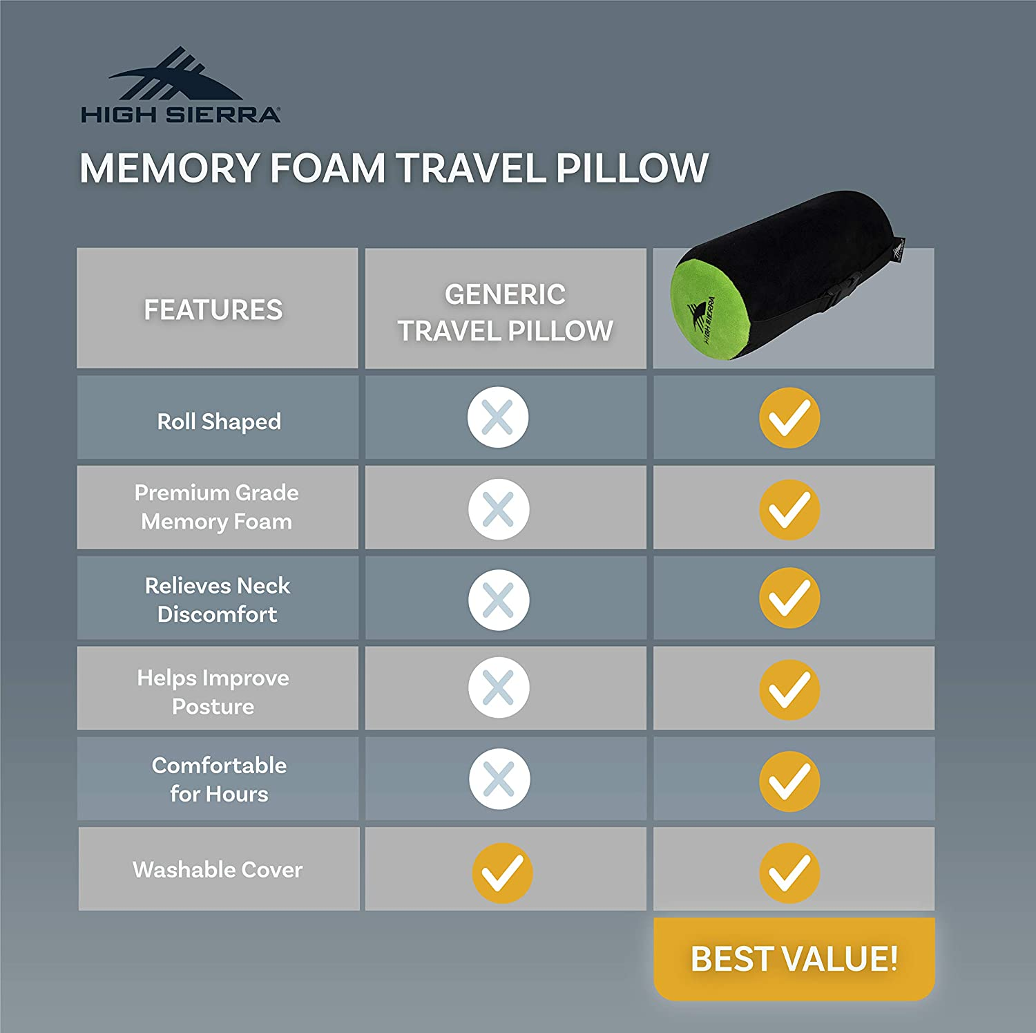 """Provides Exceptional Neck Support Perfect for Flights /& Road Trips Washable Cover High Sierra HS1402-11/"""" Neck Roll Travel Pillow 100/% Pure Memory Foam"""