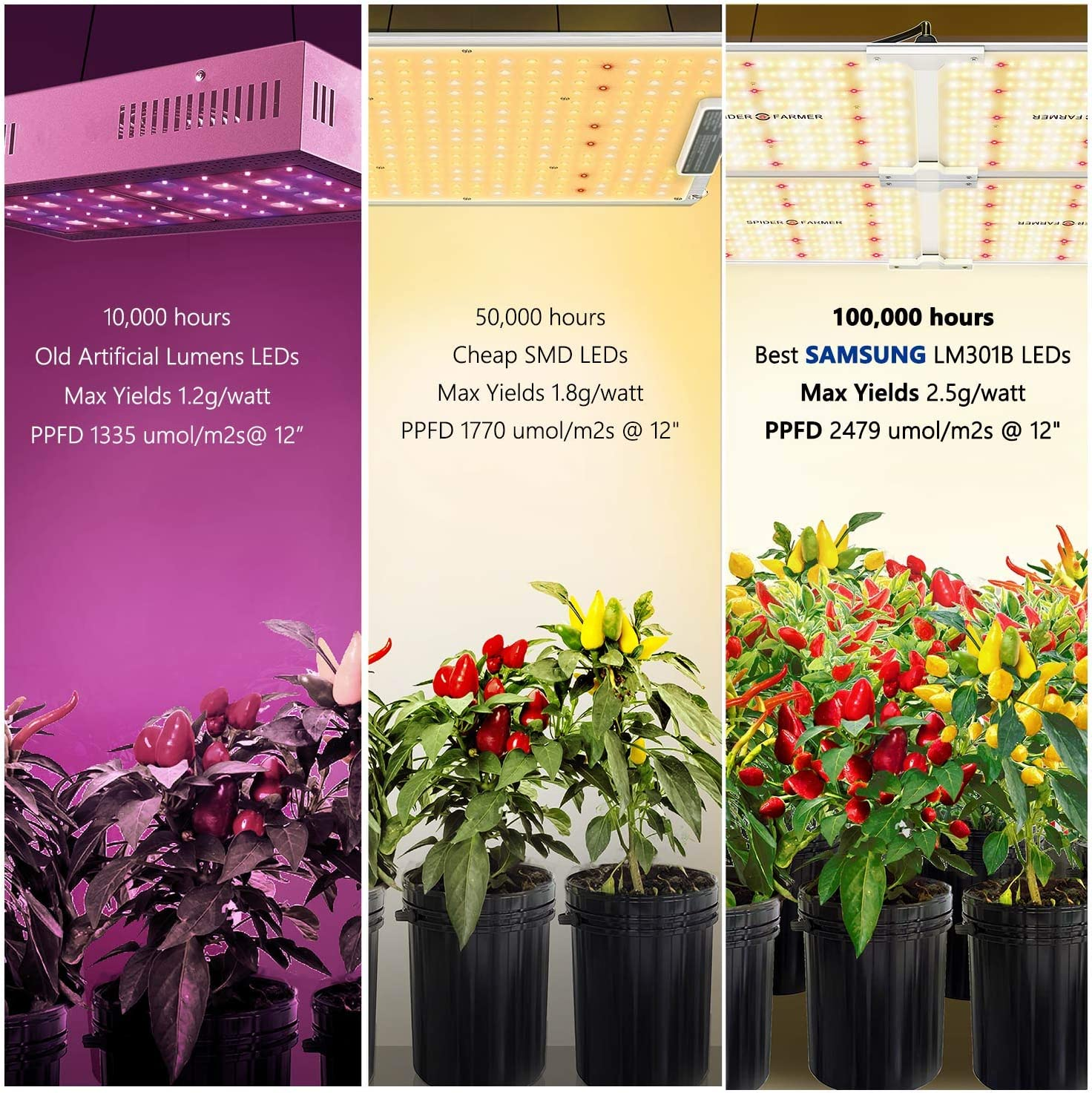 SPIDER FARMER SF-4000 LED Grow Light 5'x5 '
