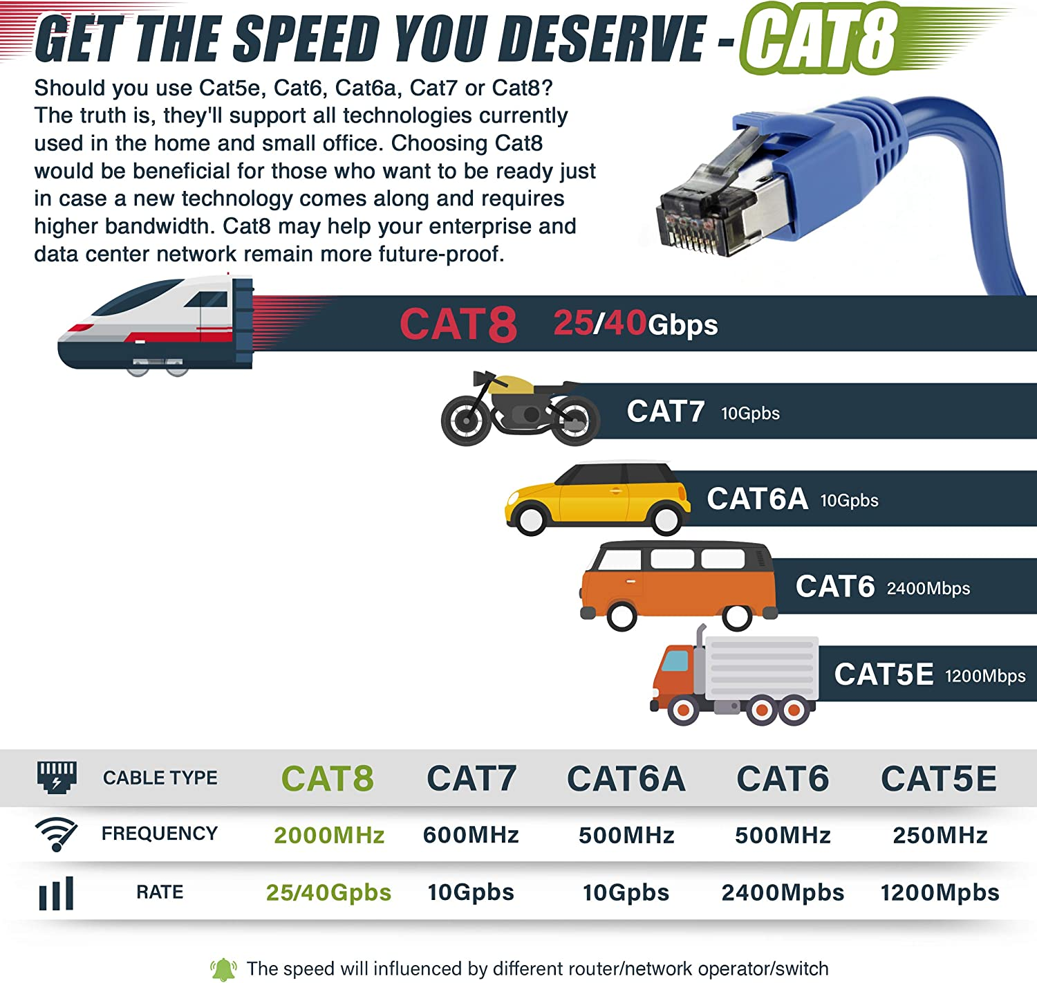 GearIT Cat8 Ethernet Cable S//FTP 1ft // 20 Pack//Blue 24AWG Patch Cable 10Gbps//25Gbps//40Gpbs 2GHz 2000Mhz Cat 8 Category8 Compatible with Data Center//Enterprise//Smart Home Network