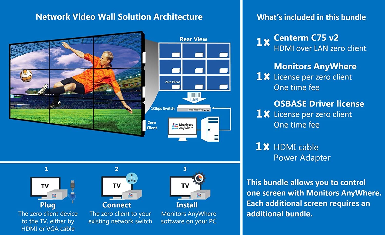 Monitors AnyWhere - Display Your Content on Multiple Monitors Using a  Single PC! Game Changer for Digital Signage Connectivity! HDMI Over LAN,  Video