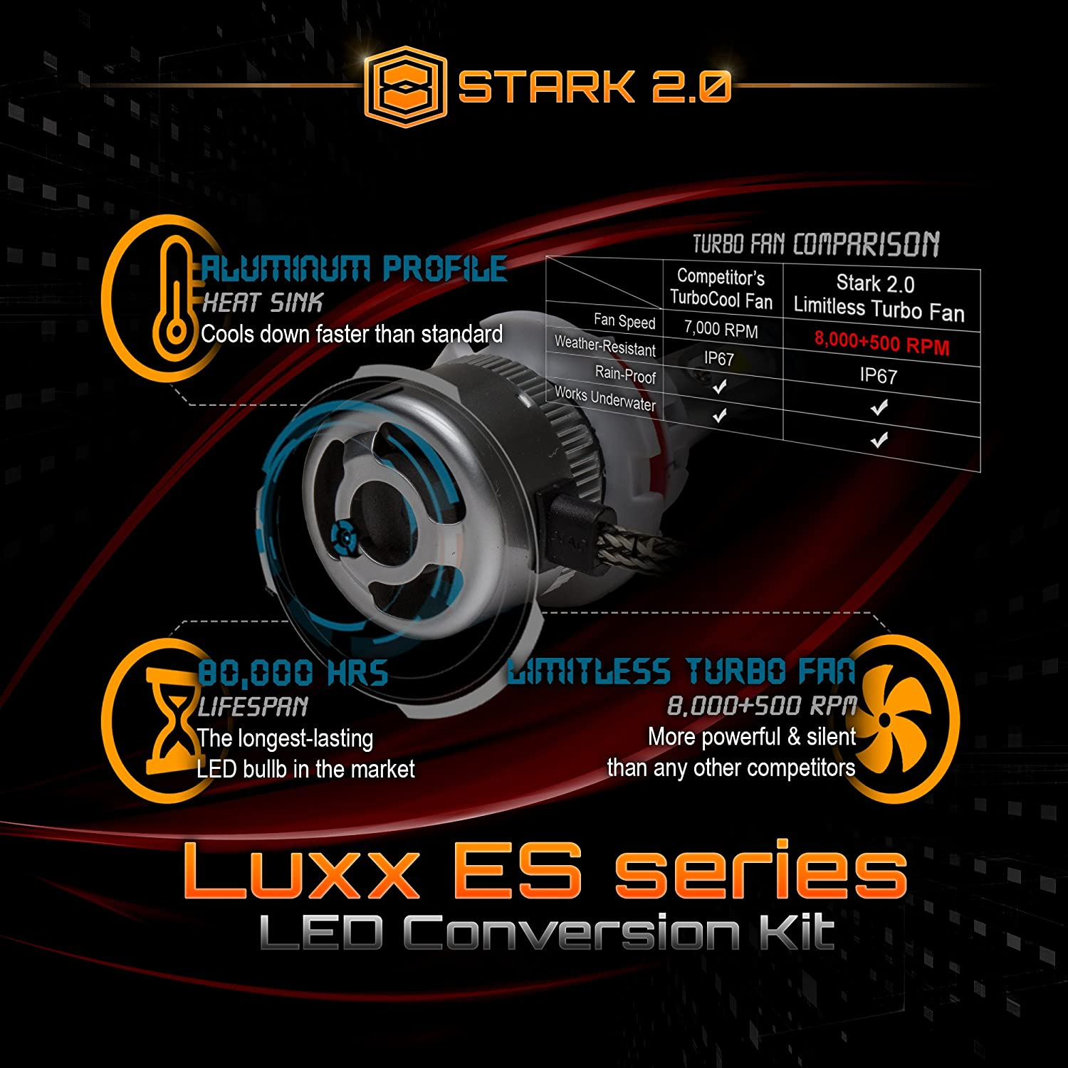 Stark 2.0 Luxx ES Series 80W 9000LM All-in-One 360/° LED COB-Flip Chip Conversion Kit Cool White 6000K 6K Upgrade Halogen Bulbs Headlights Dual Hi//Lo 9004 HB1
