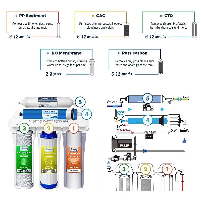 iSpring RCC7P  -  Stages & Diagram