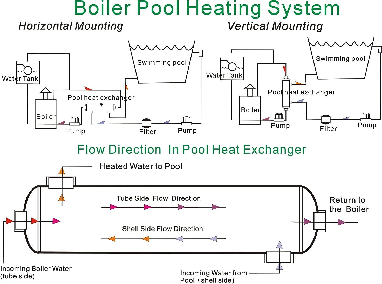 Amazon.com : Brazetek 85 kBTU Swimming Pool Heat Exchanger / Outdoor ...