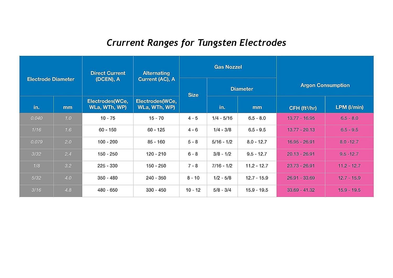 FerrumIWS 2% Lantano TIG Electrodos de Tungsteno, WL20 (azul) 1.6mm x 175mm Paquete de 10 piezas: Amazon.es: Bricolaje y herramientas