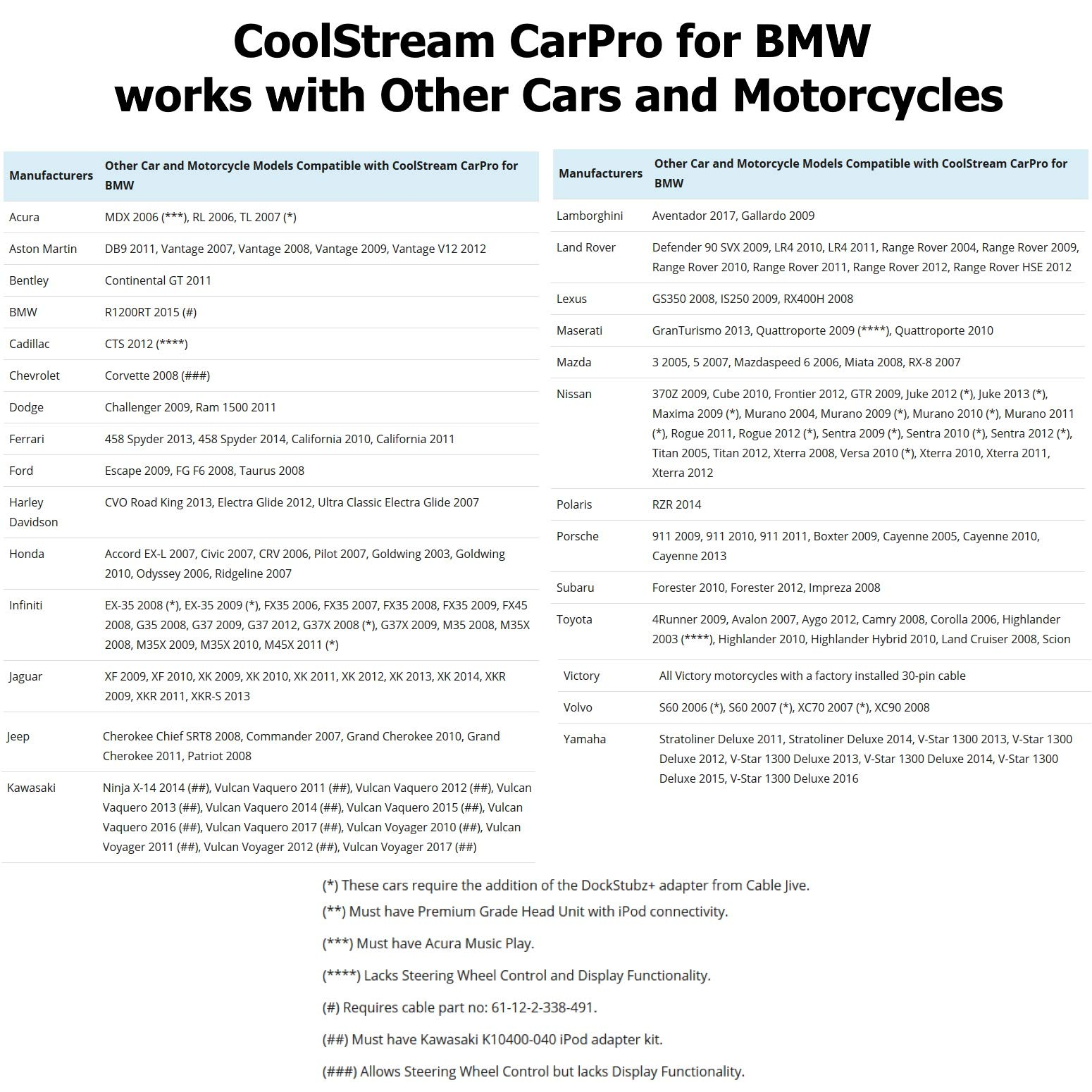 CoolStream CarPro Bluetooth Adapter For BMW And Mini
