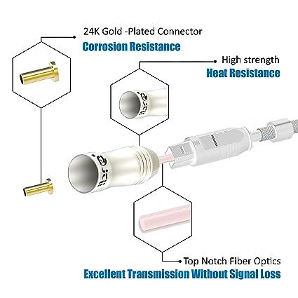 IBRA® PEARL - 5m (metros) Cable óptico de Audio Digital Toslink | Alta calidad | conectores Toslink | para PS3, Sky, Sky HD, Home Cinema Sistemas, ...