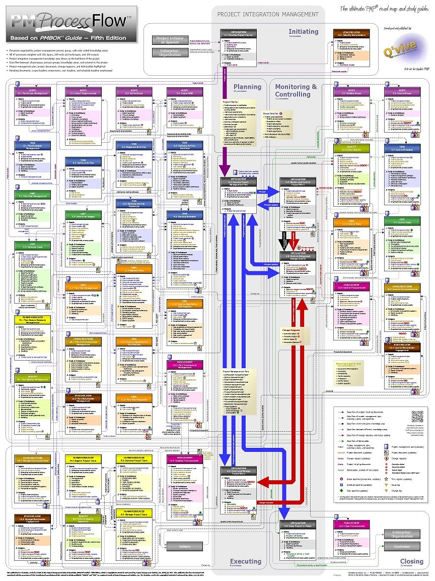 Project management pm process flow the ultimate pmp road map and project management pm process flow the ultimate pmp road map and study guide 18 x 24 poster based on pmbok guide fifth edition eric van der nvjuhfo Image collections