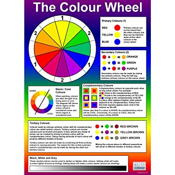 Colour Wheel Art Class Childrens Classroom Wall Chart Educational