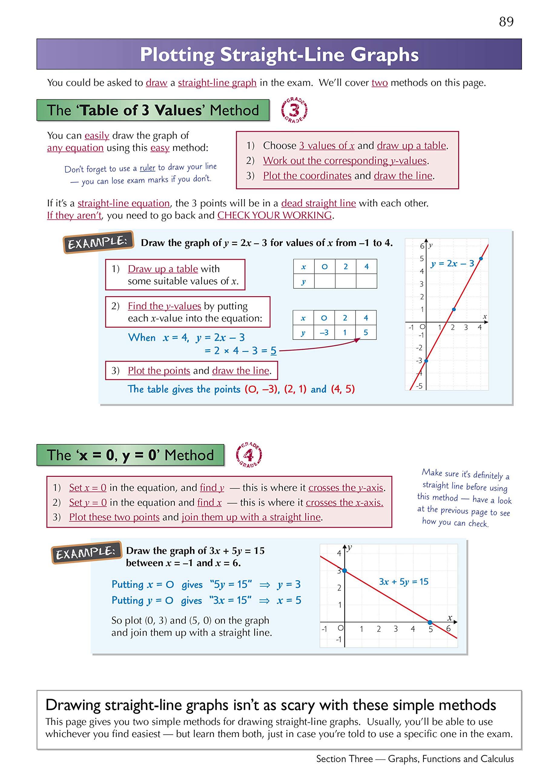 New Edexcel International GCSE Maths Complete Revision & Pra ...