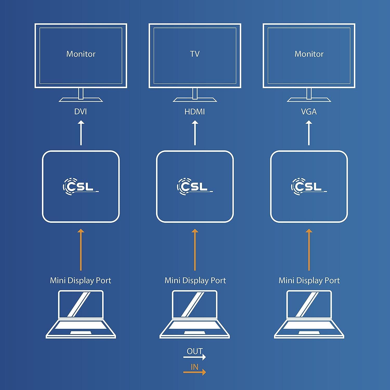 CSL - 3in1 Mini Display Port zu VGA + HDMI + DVI: Amazon.de ...