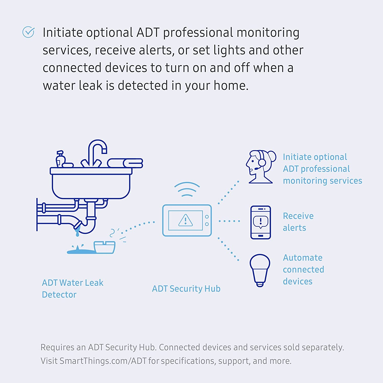Samsung SmartThings ADT Water Leak Detector