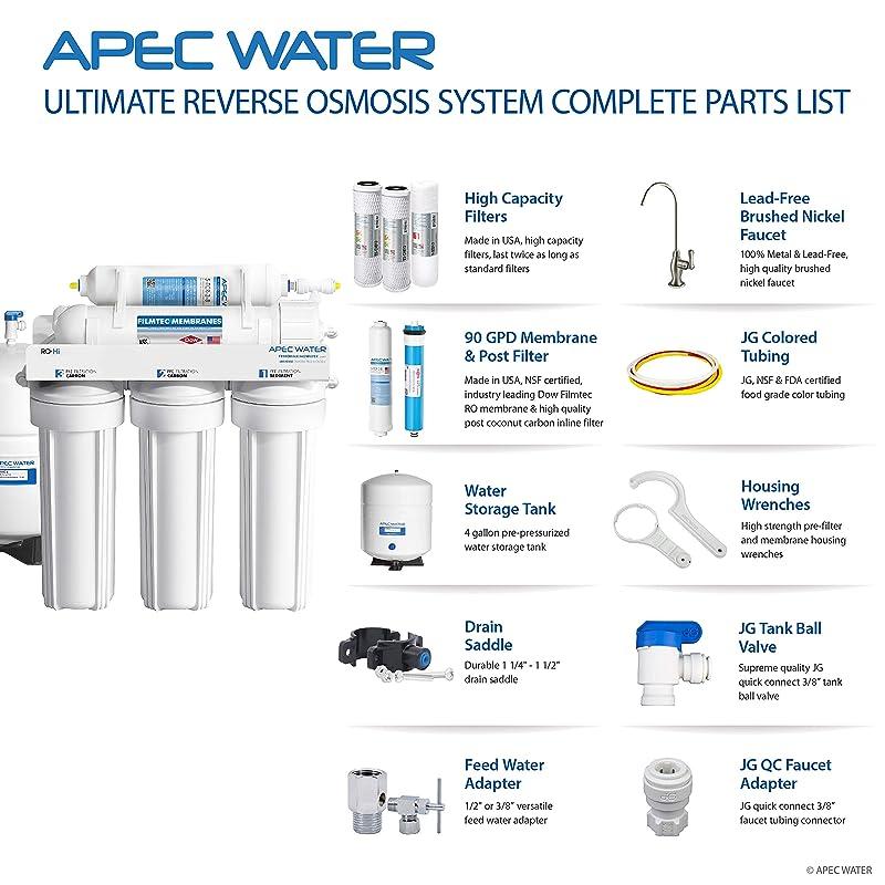 APEC Water RO-Hi - Components