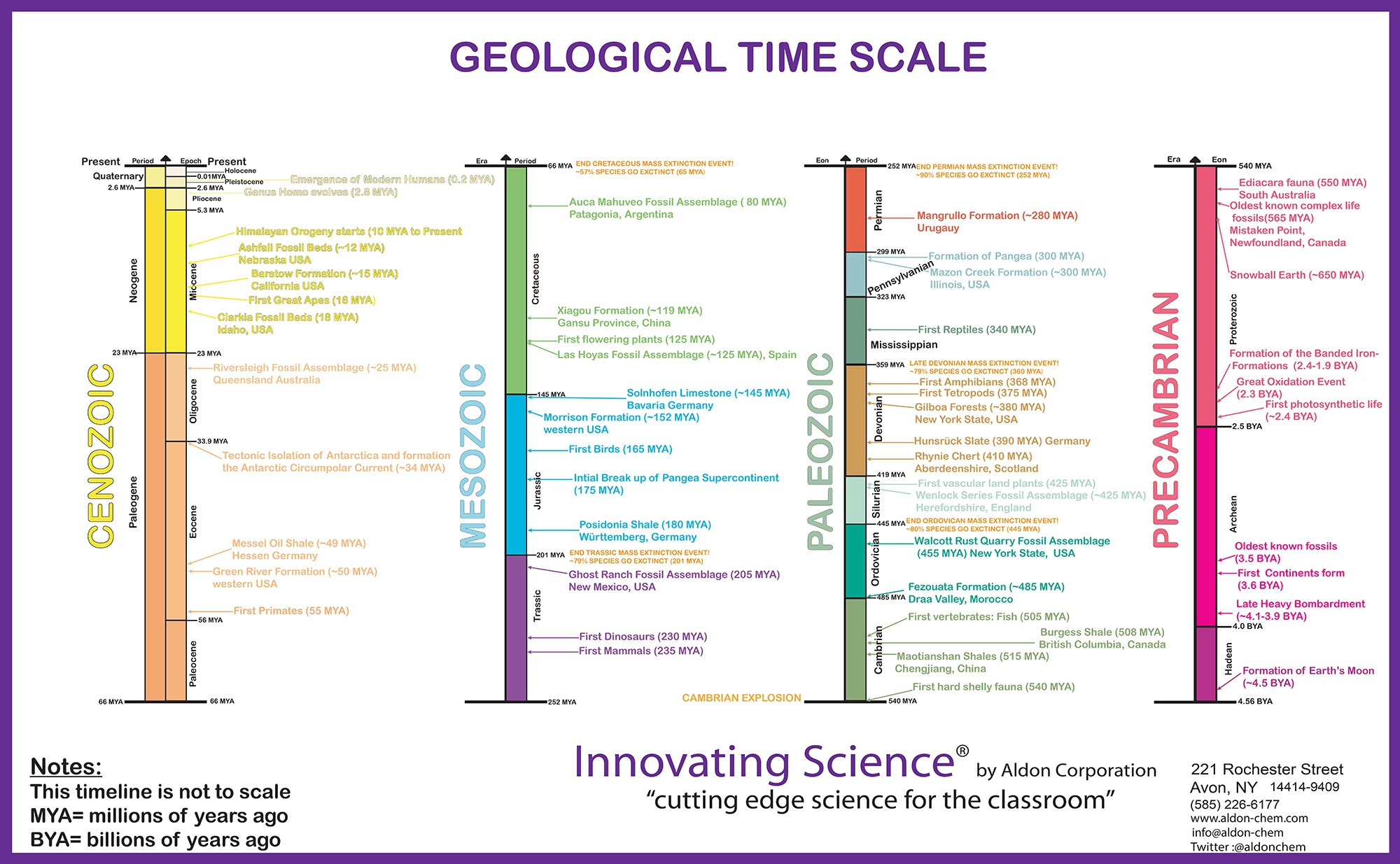 21''x34'' Premium 100# Paper Color-Coded Geology Time Scale Poster by Innovating Science