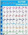 """Guitar Chord Poster (24""""x30""""), Educational Reference Guide for Beginner, 56 Color Coded Chords from Popular Progressions, Made in USA"""