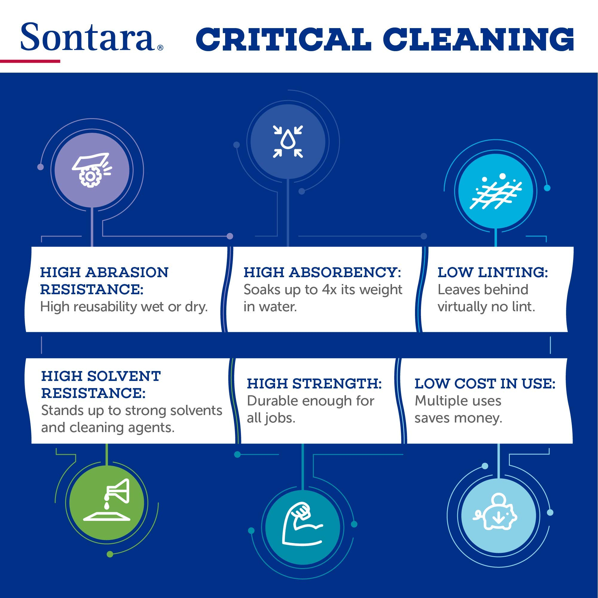 Sontara Engineered Cloth Wipers, E775, Blue, 12'' x 13.25'', (Total of 864 Wipes), (Case of 18 Packs, 48 Wipes Per Pack) by Sontara (Image #2)