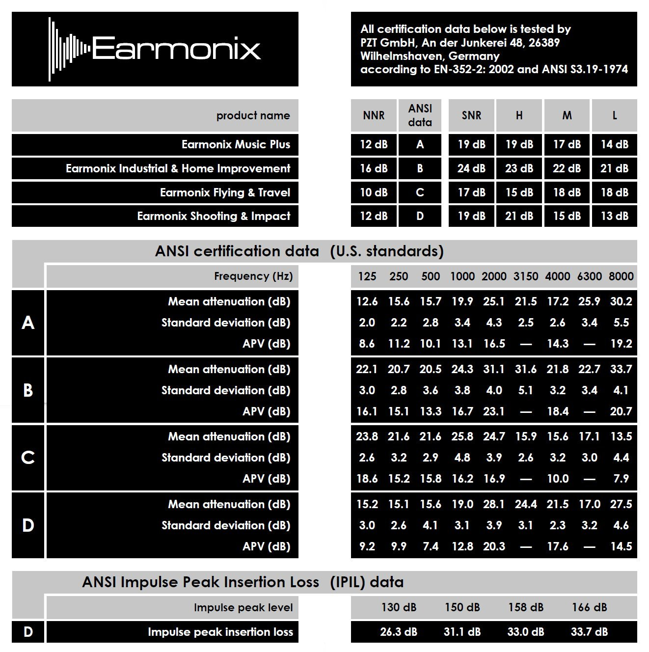Earmonix Flying & Travel Ear Plugs – Noise Reduction Earplugs for Airplanes, Buses, Driving – Reduces Air Pressure Changes, Road and Background Noise - Reusable Easy to Clean and Carry by Earmonix (Image #4)