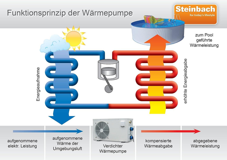 Pool Wärmepumpe Erfahrung steinbach wärmepumpe waterpower 5000 grau 5 1 3 4 kw 220 v
