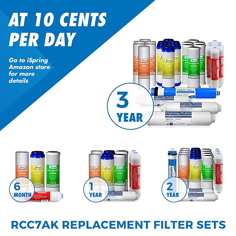 iSpring RCC7AK  -   Filter life time