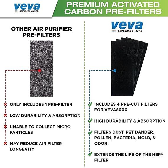 VEVA 8000 Elite Pro Series Air Purifier HEPA Filter & 4 Premium Activated  Carbon Pre Filters Removes Allergens, Smoke, Dust, Pet Dander & Odor
