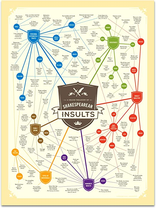 Literary Insults Chart