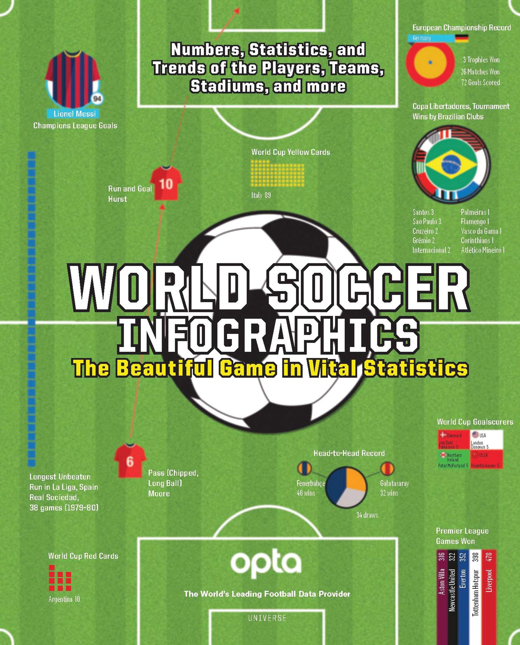 World Soccer Infographics: The Beautiful Game in Vital