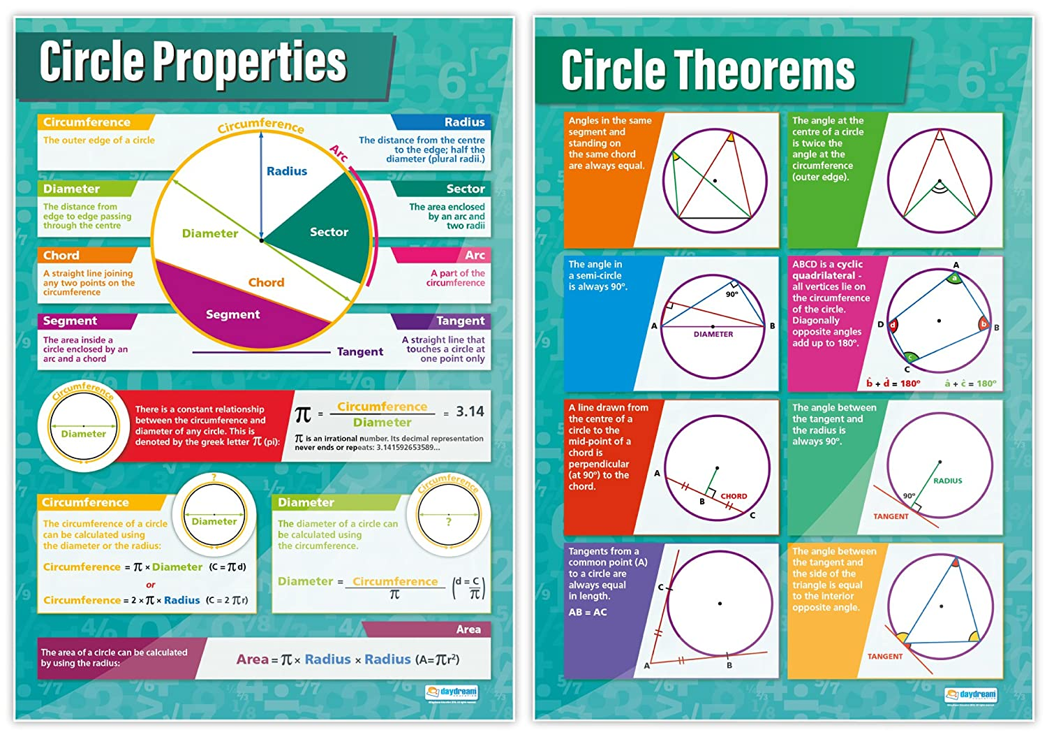 Amazon.com: Geometry and Measures - Set of 13   Classroom Posters ...
