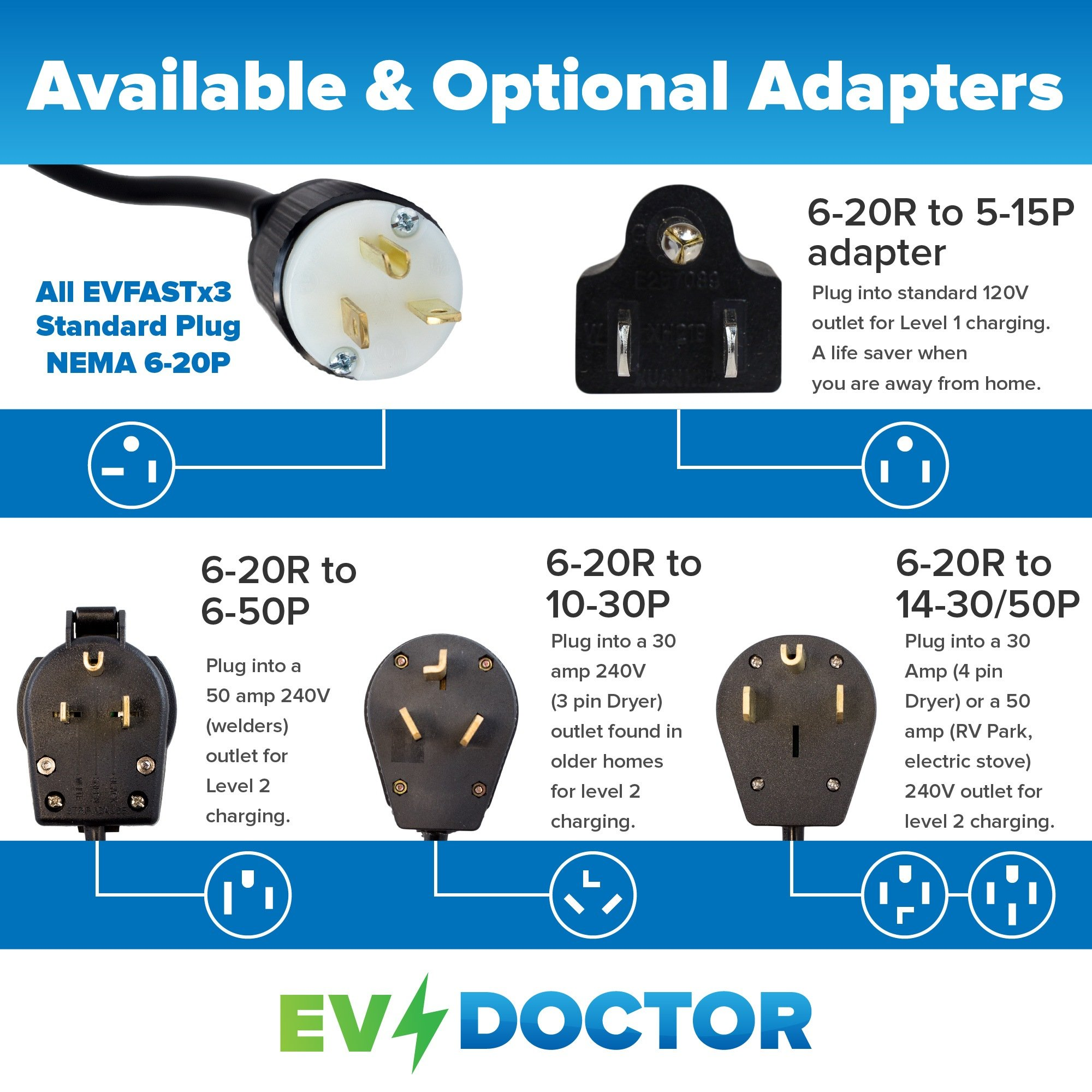 """Level 1 EVSE power adapter, EVPA 6-20R to 5-15P connects a 240V Level 2 Electric Vehicle Car Charger to a 120V outlet 14""""/20A for Dousida/EVFASTx3 etc BONUS:Rain Bonnet, EVs Save the Planet Sticker by EVDoctor (Image #5)"""