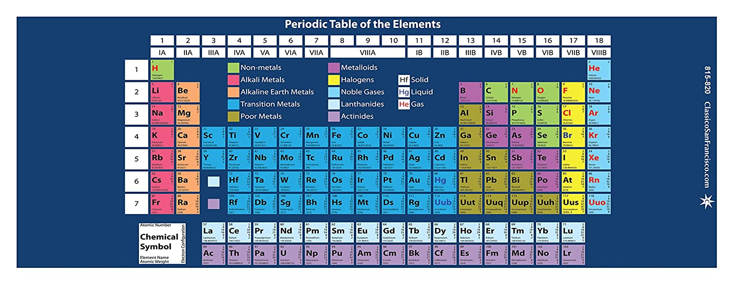 Periodic table solids liquids and gases gallery periodic table periodic table liquid gas solid choice image periodic table images periodic table solids liquids gases gallery gamestrikefo Choice Image