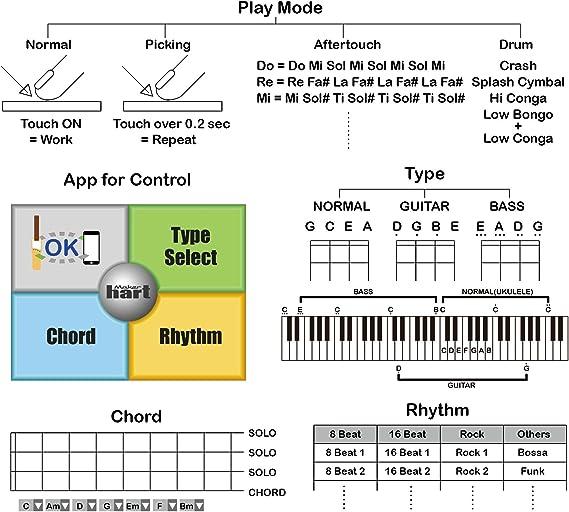 du-one electrónica DIY ukelele – Midi Controlador de guitarra ...