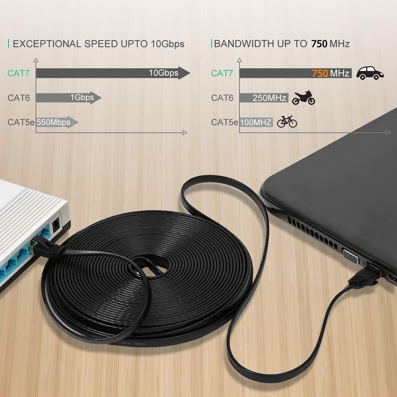 - Cable de conexi/ón a red S//FTP 1,5M Negro +1,5M Blanco RJ45 1,5m Cable de red Gigabit Ethernet Lan CAT7 Compatible con CAT5//CAT5e//CAT6 Conmutador//router//m/ódem//campos de conexi/ón