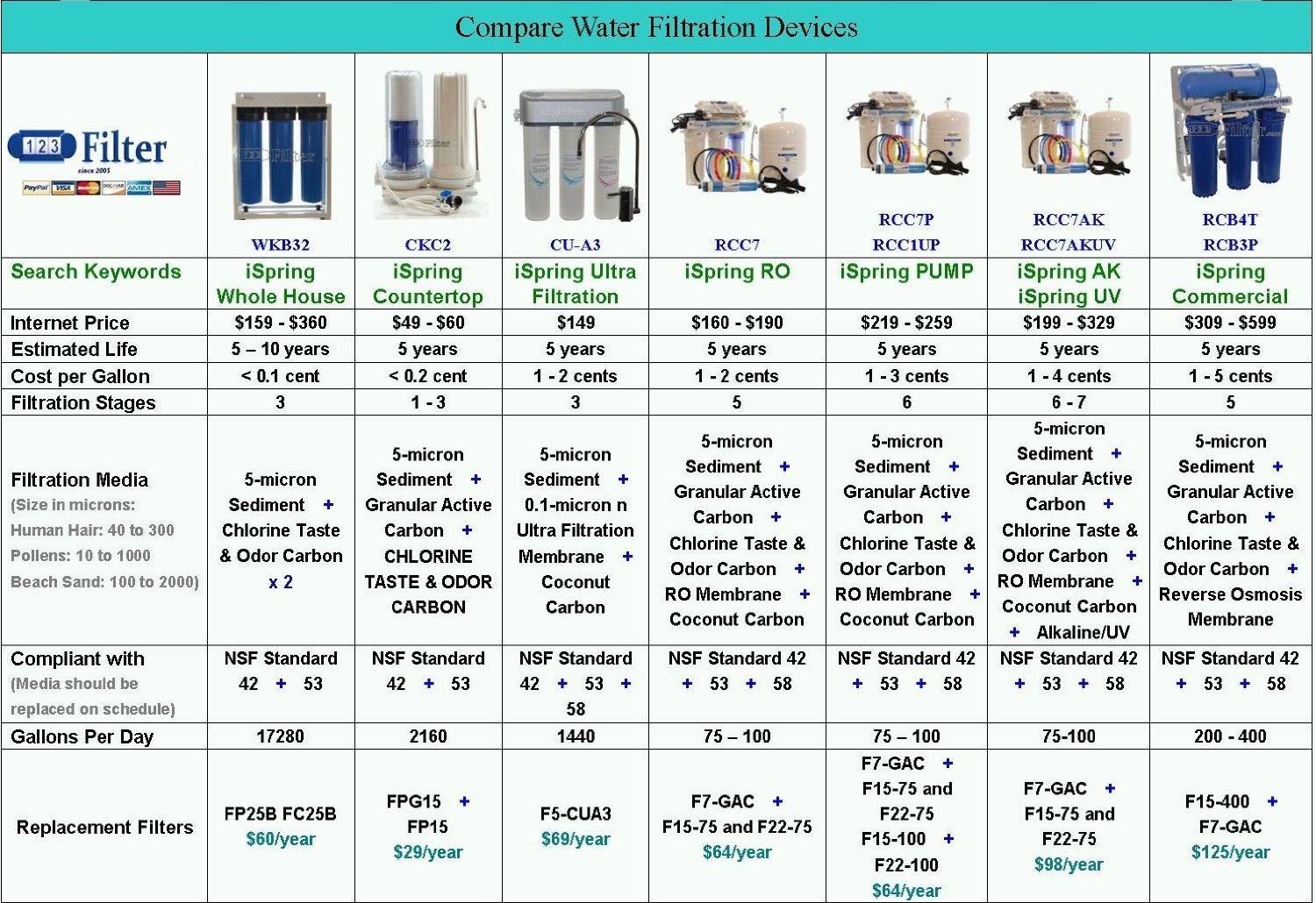 Great block diagram simplification images the best electrical amazon ispring low pressure switch for reverse osmosis water pooptronica Image collections