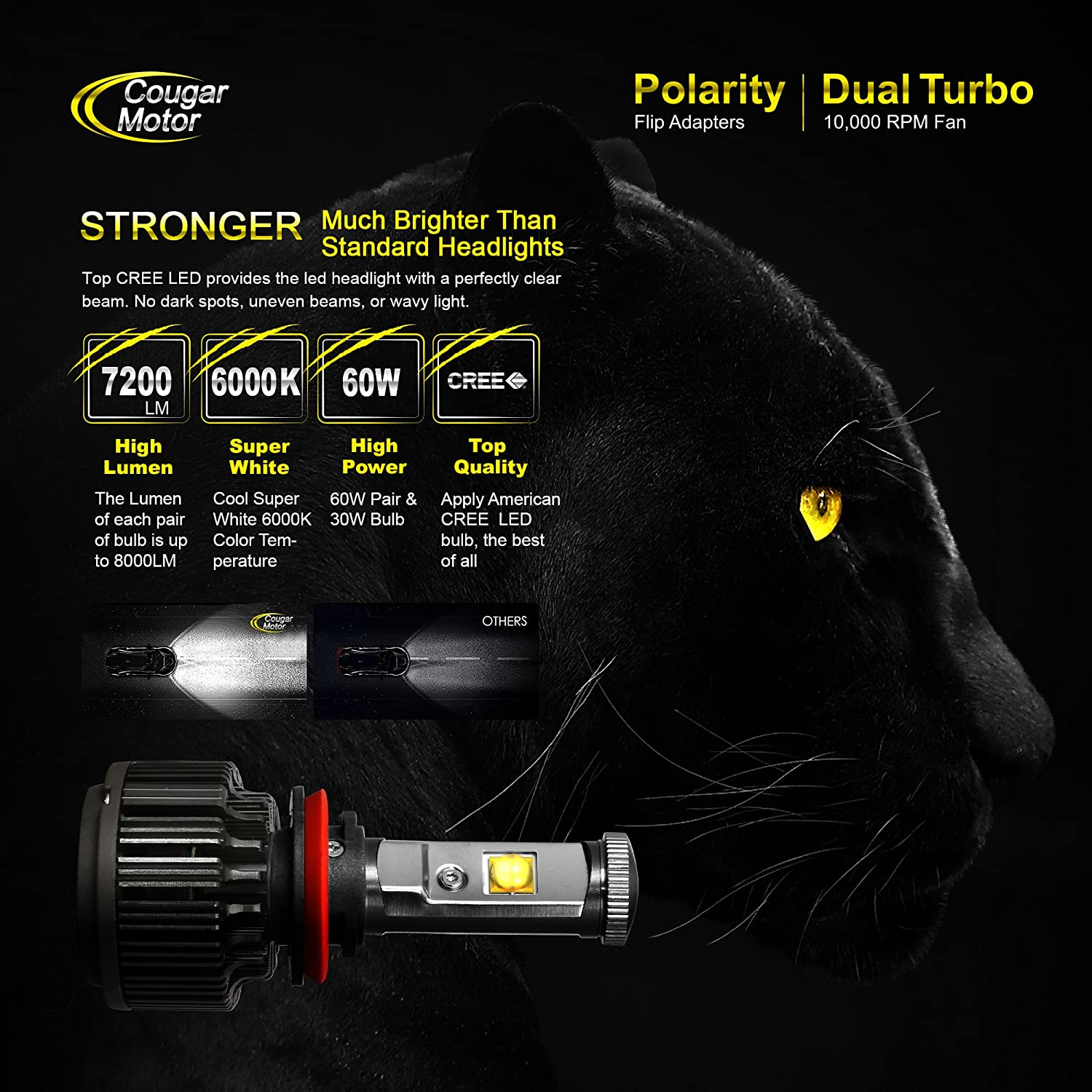 Cougar Motor Led Headlight Bulbs All In One Conversion Reverse Light Wire Diagram 99 Chevy Kit 9006 7200lm 6000k Cool White Cree 3 Year Warranty Automotive